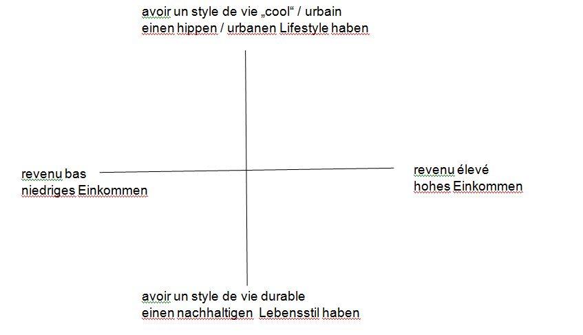 """Zone de Texte: avoir un style de vie """"cool"""" / urbain  einen hippen / urbanen Lifestyle haben"""